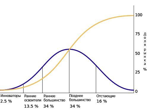 Diffusion_of_ideas_rus