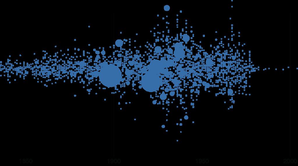 Распределение работ из коллекции галереи Тейт по авторам в зависимости от года рождения художника. Визуализация: Florian Krautli. См. подробности.