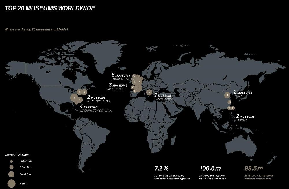 20 наиболее посещаемых музеев мира по результатам 2013 года