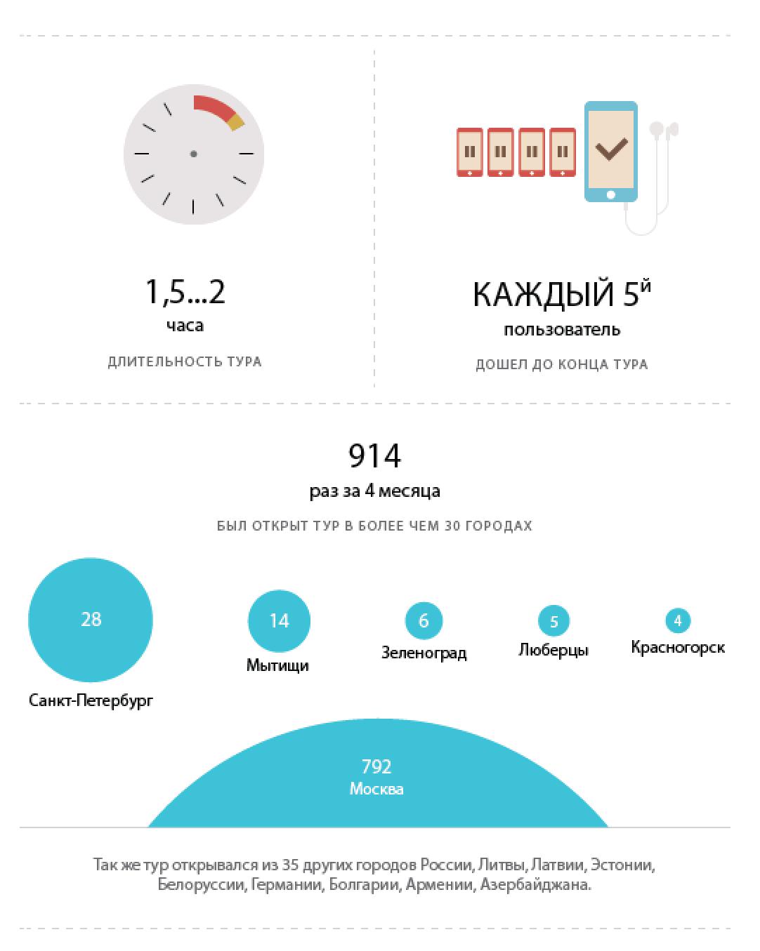 Инфографика популярности маршрута