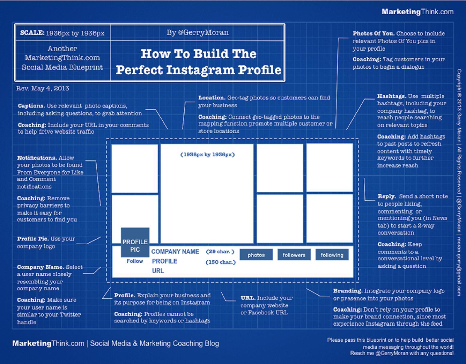 На схеме показан один из выигрышных вариантов оформления профиля. Источник: cpronline.com.